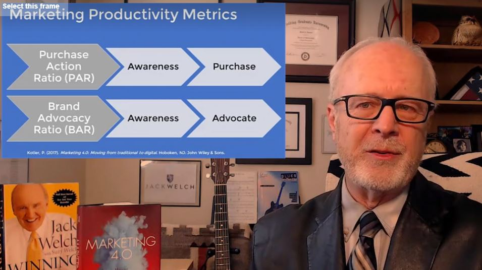 Marketing Productivity Metrics